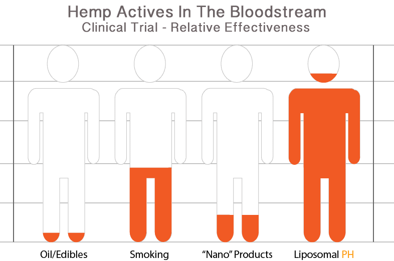 Liposomal hemp effective rates chart